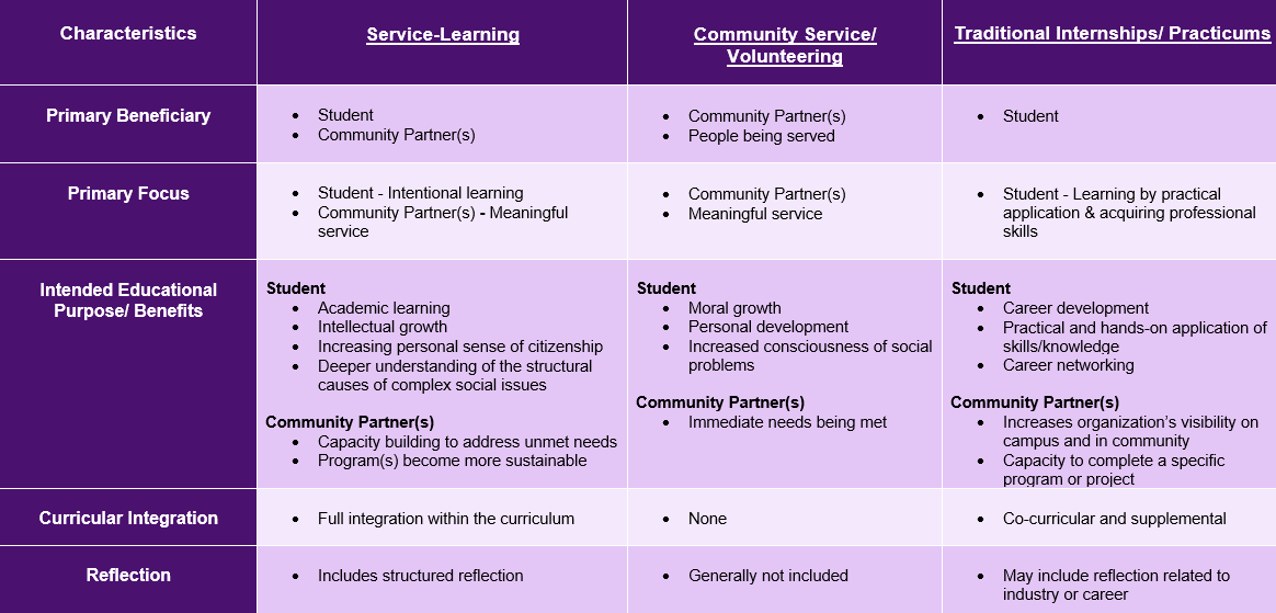 table of the differences between service learning, volunteering and internships